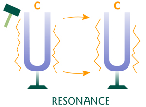 an analysis of resonance and sound physics and music